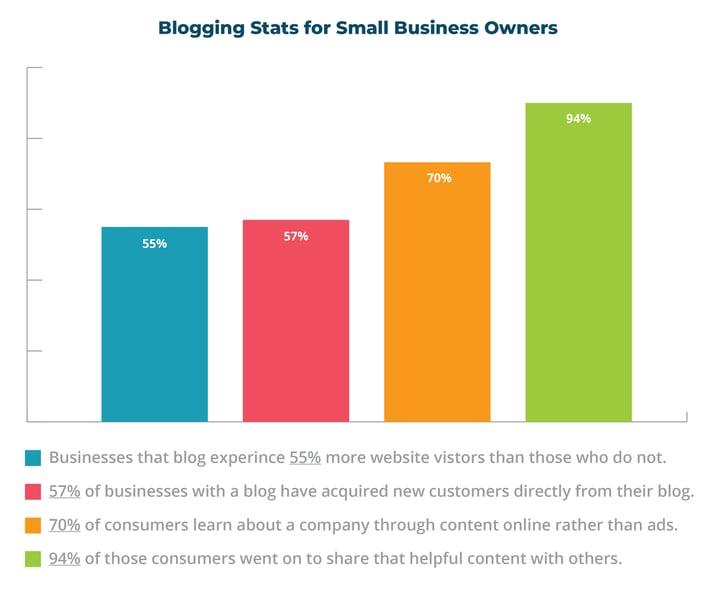 stats-blog