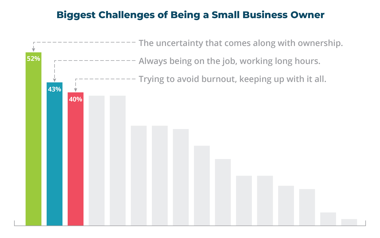 SBM Challenges Stats